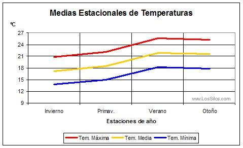 Gráfica de Temperaturas Medias Estacional de Los Silos