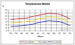 Gráfica de Temperaturas Medias  de Los Silos
