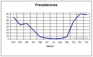 Grafica de Precipitaciones de Los Silos
