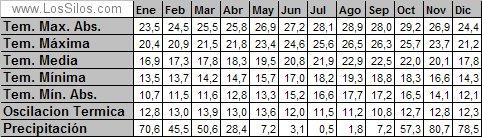 Temperaturas y precipitaciones mensuales. de Los Silos